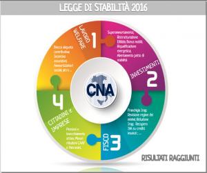 CNA_LEGGE_STABILITA